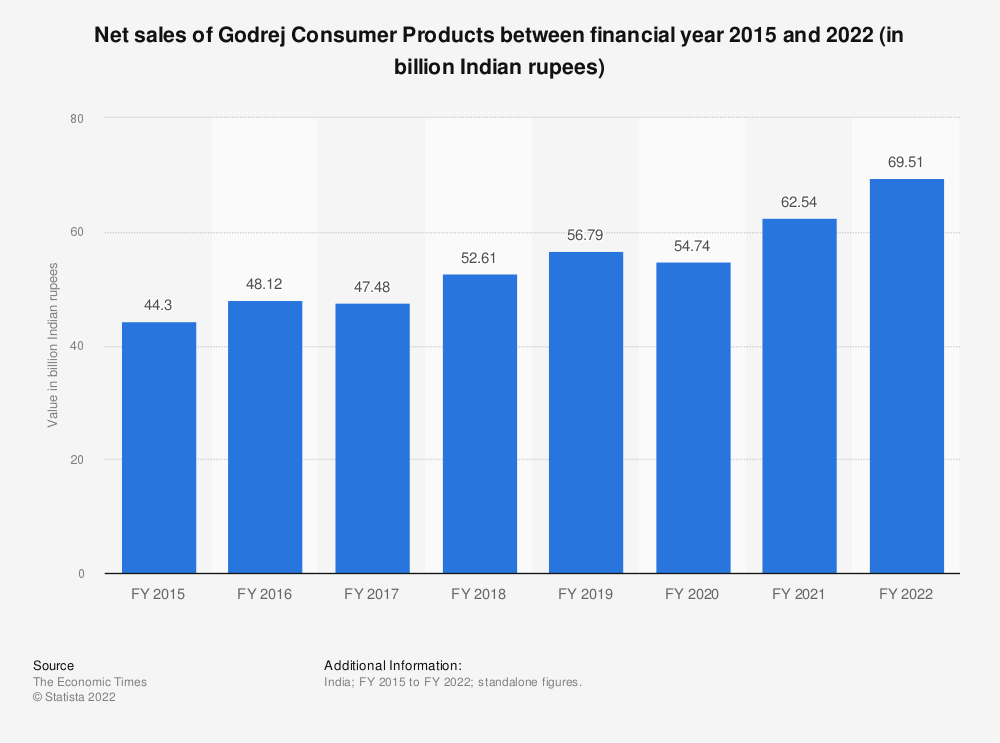Statistic: Net sales of Godrej Consumer Products between financial year 2015 and 2020 (in billion Indian rupees) | Statista