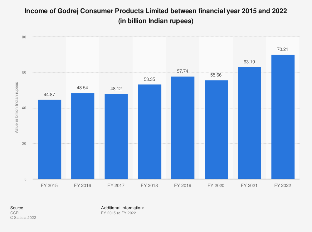 Statistic: Income of Godrej Consumer Products Limited  between financial year 2015 and 2020 (in billion Indian rupees)   Statista