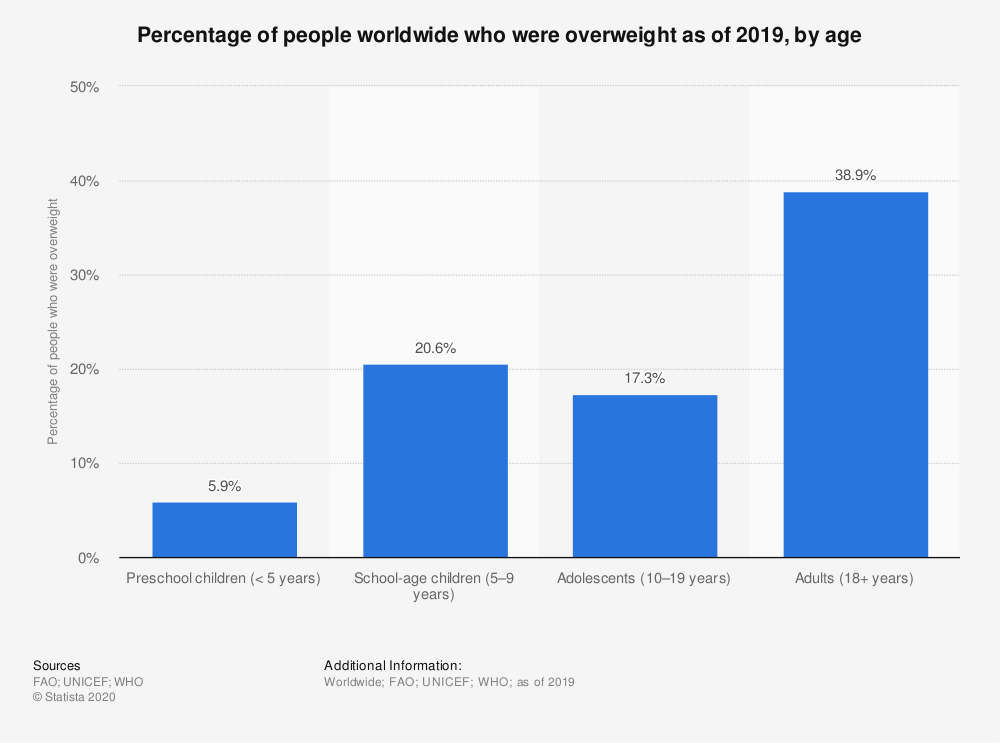 Statistic: Percentage of people worldwide who were overweight as of 2019, by age  | Statista