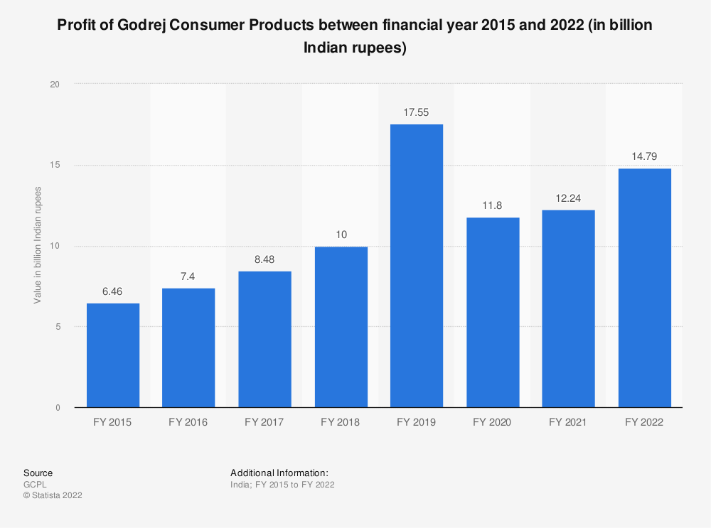 Statistic: Profit/loss of Godrej Consumer Products between financial year 2015 and financial year 2020 (in billion Indian rupees) | Statista