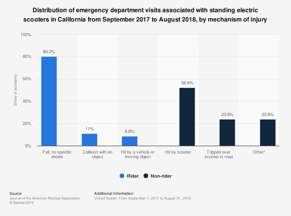 Statistic: Distribution of emergency department visits associated with standing electric scooters in California from September 2017 to August 2018,  by mechanism of injury   Statista