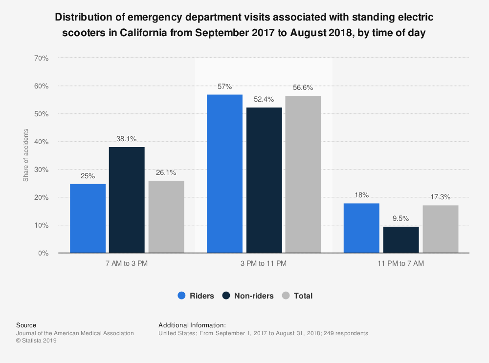 Statistic: Distribution of emergency department visits associated with standing electric scooters in California from September 2017 to August 2018,  by time of day  | Statista