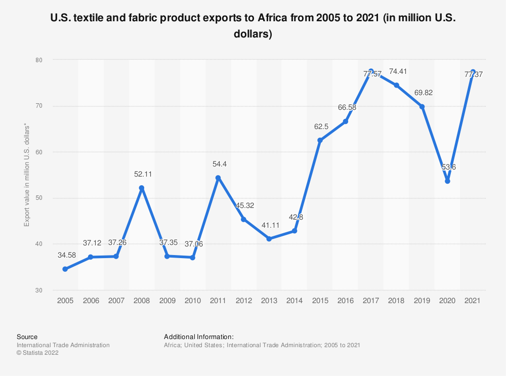 Statistic: U.S. textile and fabric product exports to Africa from 2005 to 2018 (in million U.S. dollars)* | Statista
