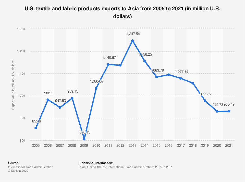 Statistic: U.S. textile and fabric products exports to Asia from 2005 to 2018 (in million U.S. dollars)* | Statista