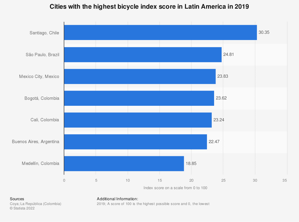 Statistic: Cities with the highest bicycle index score in Latin America in 2019   Statista