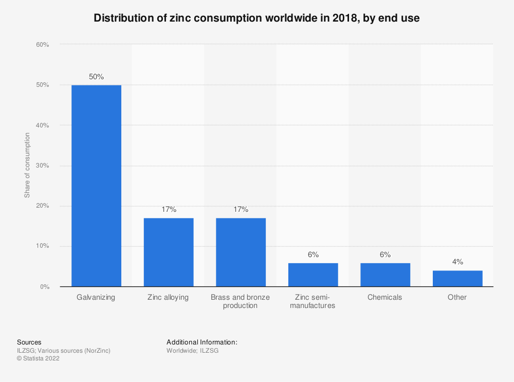 Statistic: Distribution of zinc consumption worldwide in 2018, by end use | Statista