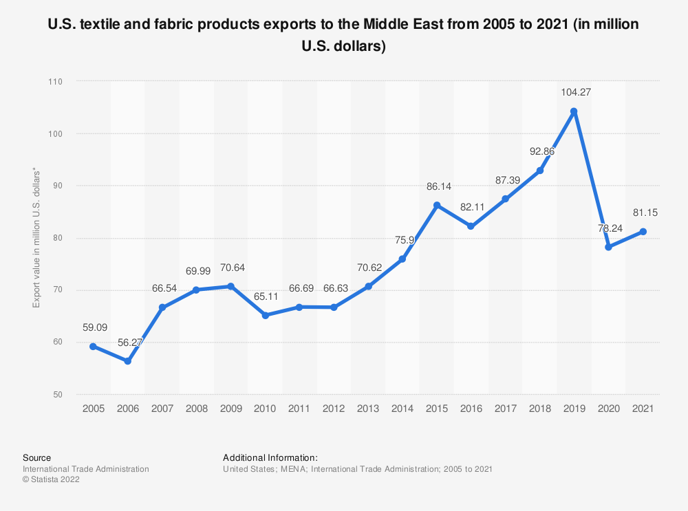 Statistic: U.S. textile and fabric products exports to the Middle East from 2005 to 2020 (in million U.S. dollars) | Statista