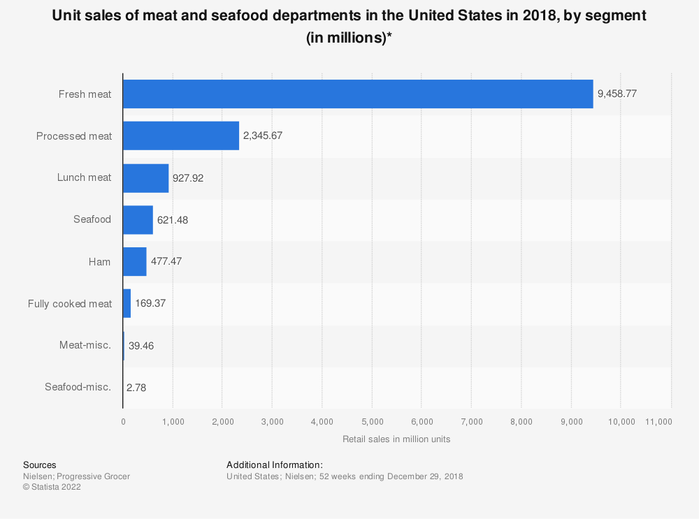 Statistic: Unit sales of meat and seafood departments in the United States in 2018, by segment (in millions)*   Statista