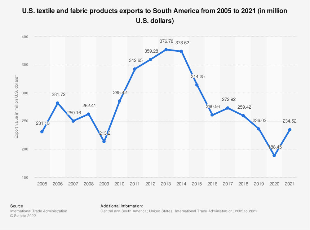 Statistic: U.S. textile and fabric products exports to South America from 2005 to 2020 (in million U.S. dollars) | Statista