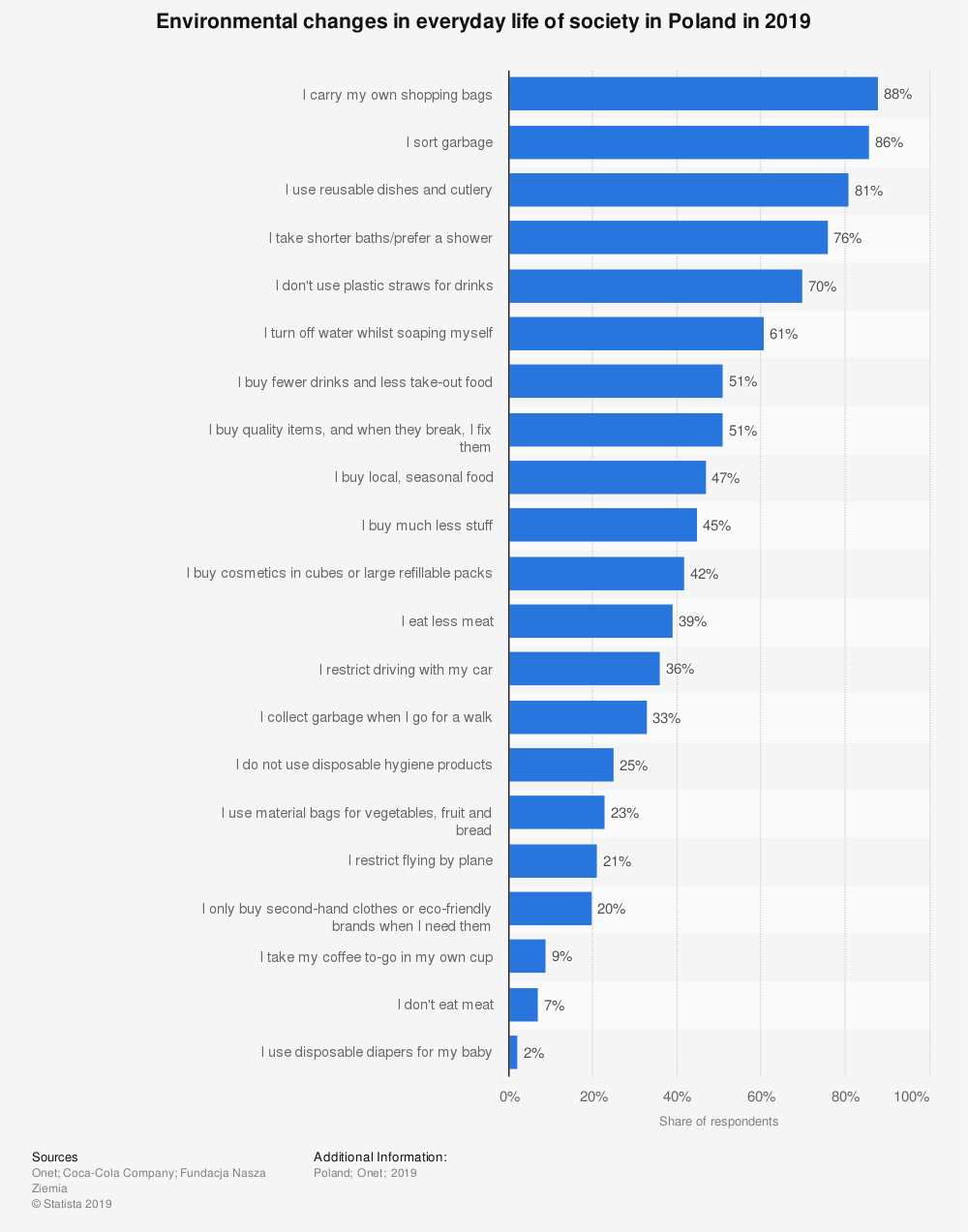 Statistic: Environmental changes in everyday life of society in Poland in 2019 | Statista
