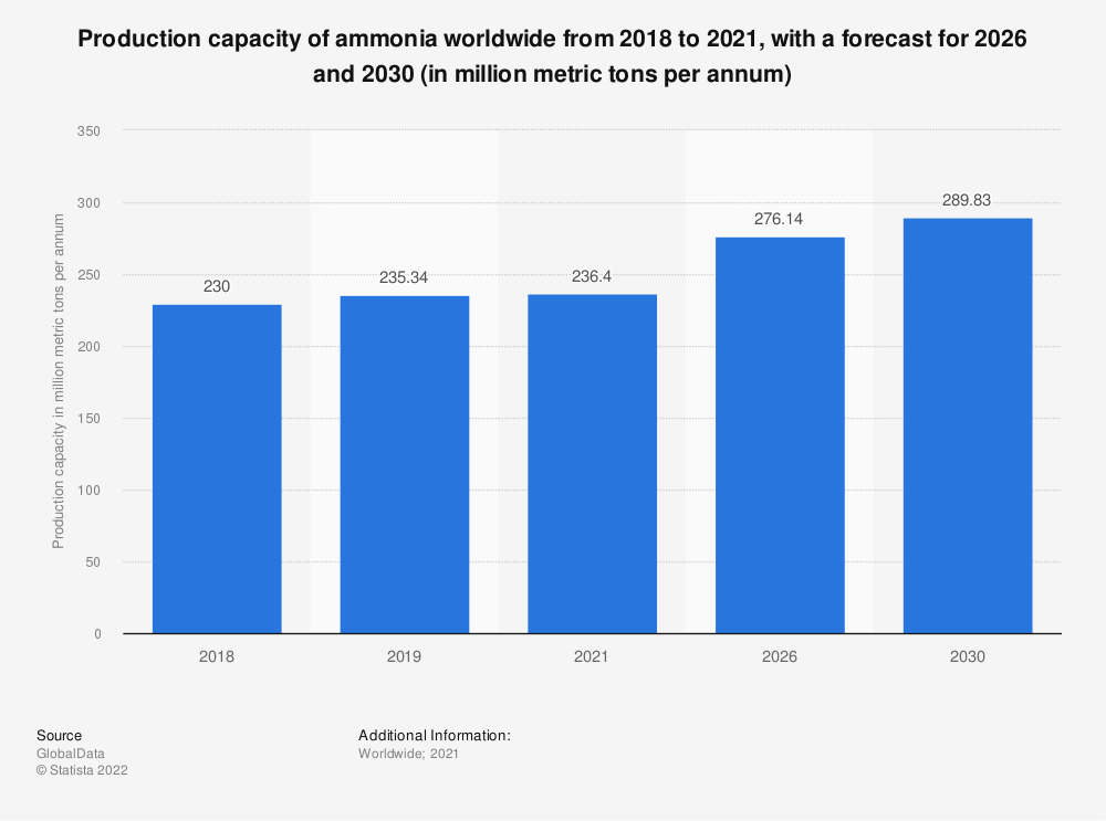 Statistic: Production capacity of ammonia worldwide in 2018 and 2030 (in million metric tons)  | Statista