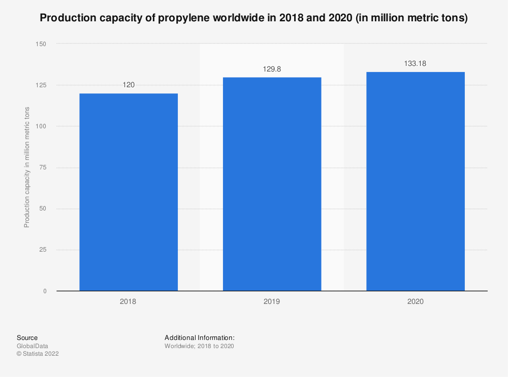 Statistic: Production capacity of propylene worldwide in 2018 and 2030 (in million metric tons)  | Statista