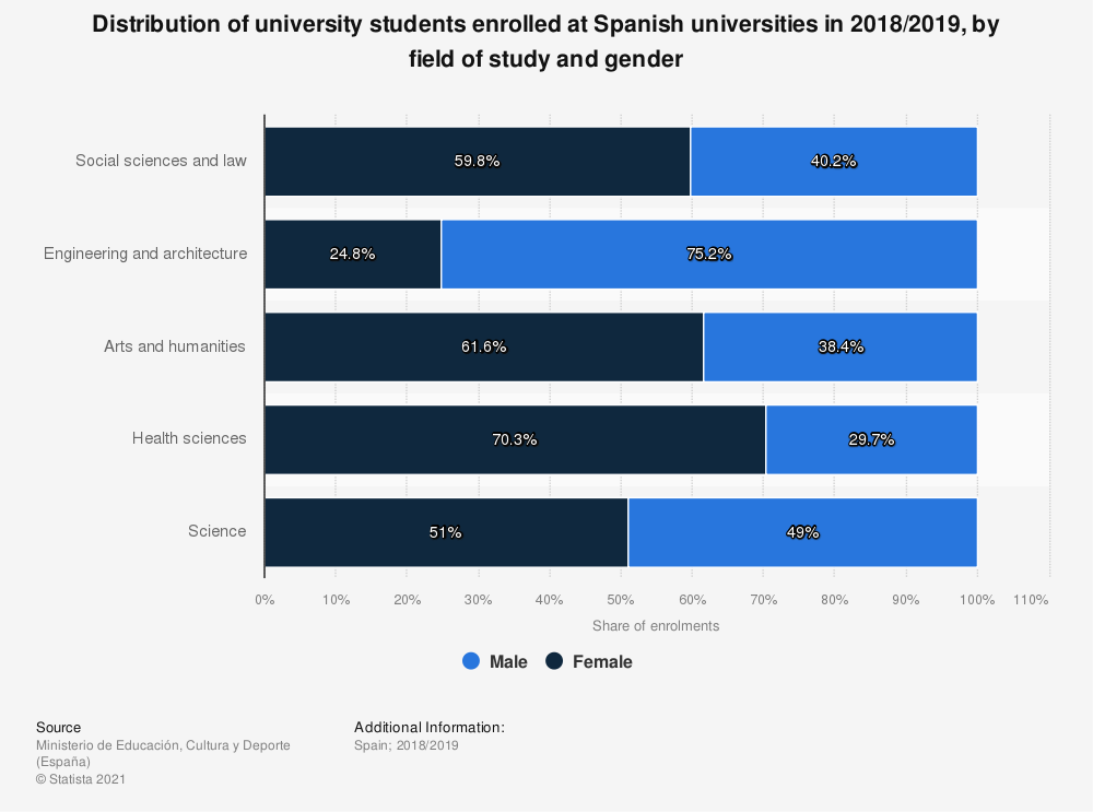 Statistic: Distribution of university students enrolled at Spanish universities in 2018/2019, by field of study and gender | Statista