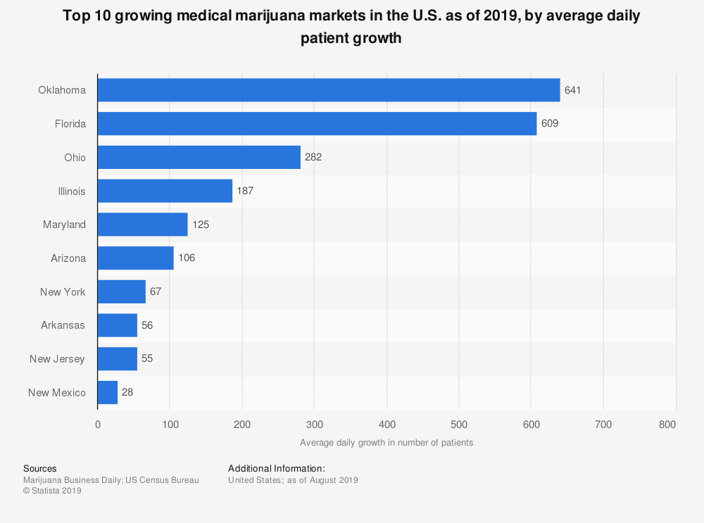 Statistic: Top 10 growing medical marijuana markets in the U.S. as of 2019, by average daily patient growth | Statista