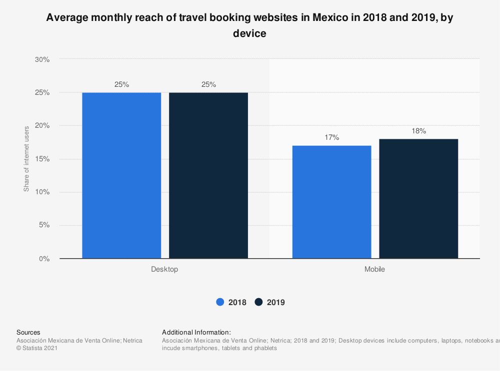 Statistic: Average monthly reach of travel booking websites in Mexico in 2018 and 2019, by device | Statista