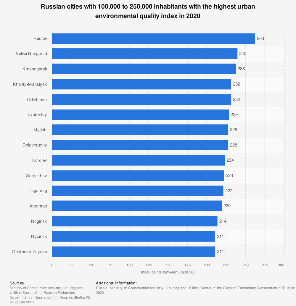 Statistic: Russian cities with 100,000 to 250,000 inhabitants with the highest urban environmental quality index in 2019 | Statista