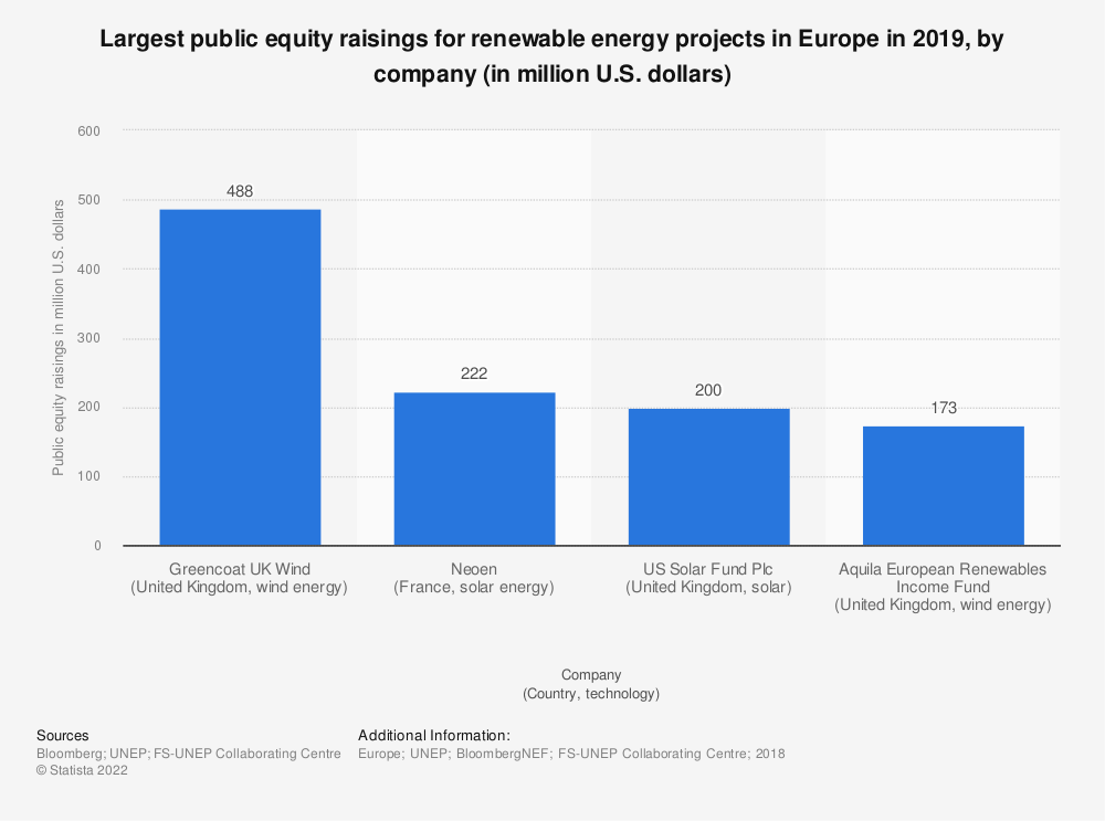 Statistic: Largest public equity raisings for renewable energy projects in Europe in 2019, by company (in million U.S. dollars)  | Statista
