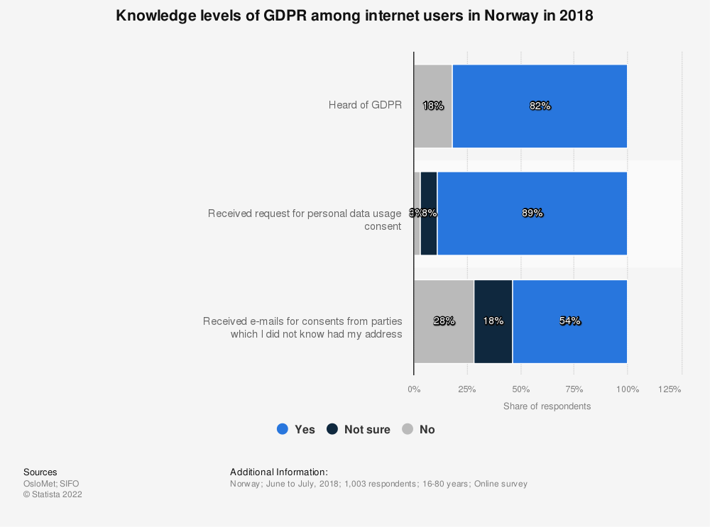 Statistic: Knowledge levels of GDPR among internet users in Norway in 2018 | Statista