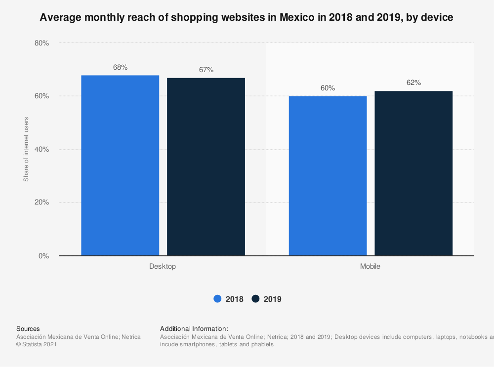 Statistic: Average monthly reach of shopping websites in Mexico in 2018 and 2019, by device | Statista