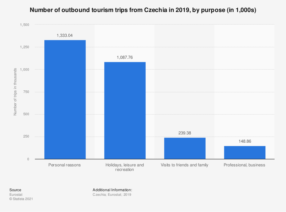 Statistic: Number of outbound tourism trips from Czechia in 2018, by purpose (in 1,000s)   Statista