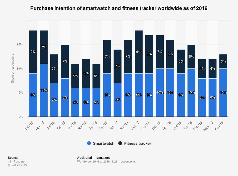 Statistic: Purchase intention of smartwatch and fitness tracker worldwide as of 2019 | Statista