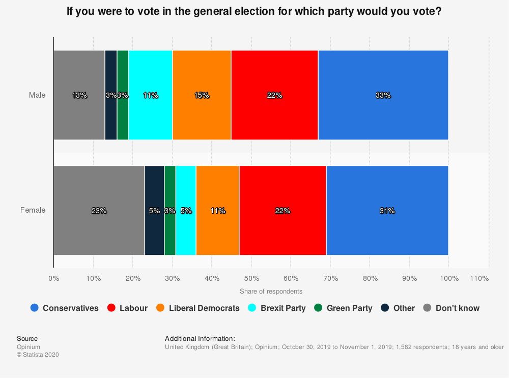 Statistic: If you were to vote in the general election for which party would you vote? | Statista