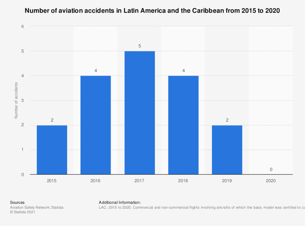 Statistic: Number of aviation accidents in Latin America and the Caribbean from 2008 to 2018 | Statista