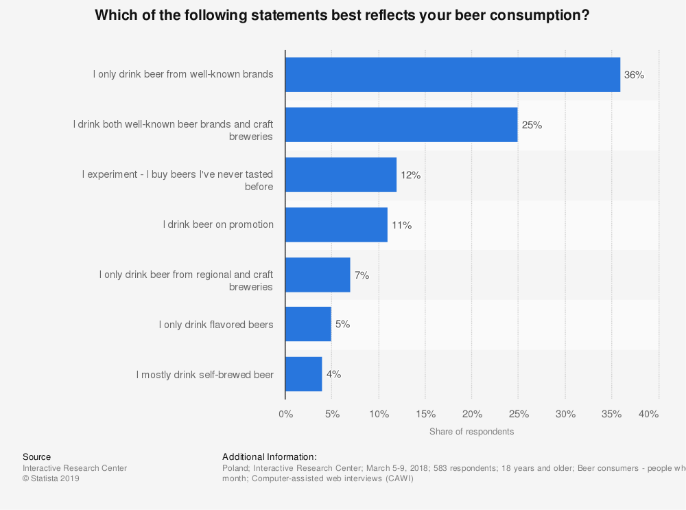 Statistic: Which of the following statements best reflects your beer consumption? | Statista
