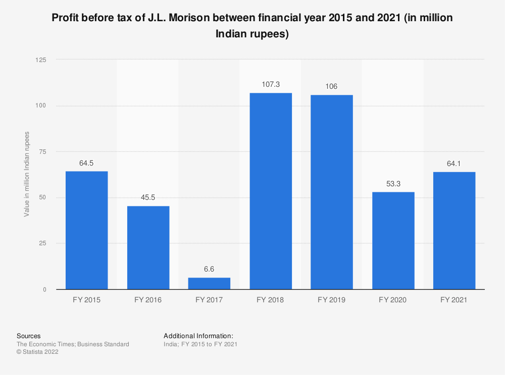 Statistic: Profit before tax of J.L. Morison between FY 2015 and FY 2019 (in million Indian rupees) | Statista