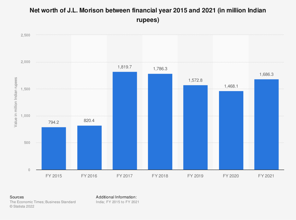 Statistic: Net worth of J.L. Morison between FY 2015 and FY 2019 (in million Indian rupees) | Statista
