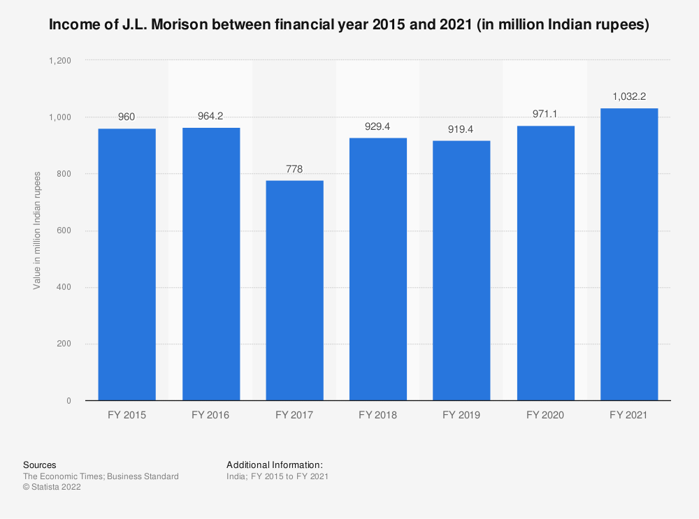 Statistic: Income of J.L. Morison between FY 2015 and FY 2019 (in million Indian rupees) | Statista