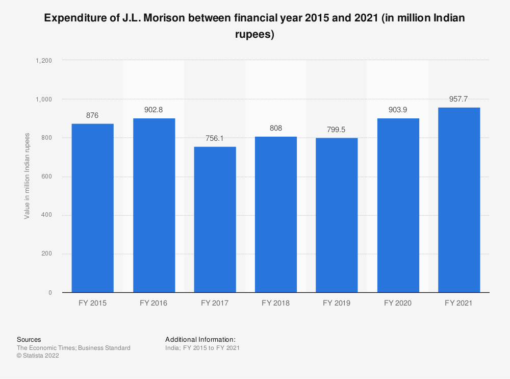 Statistic: Expenditure of J.L. Morison between FY 2015 and FY 2019 (in million Indian rupees) | Statista
