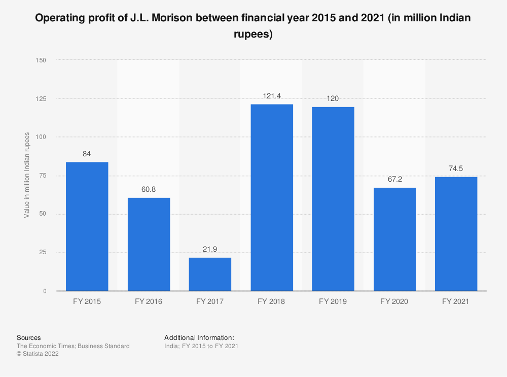 Statistic: Operating profit of J.L. Morison between FY 2015 and FY 2019 (in million Indian rupees)   Statista