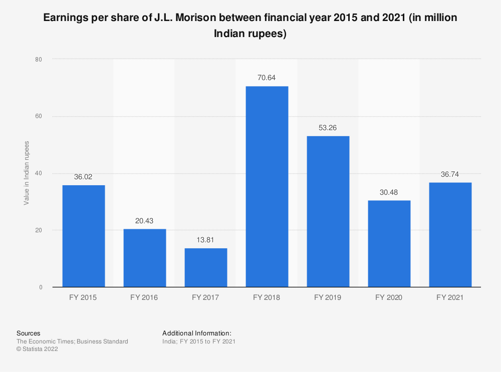 Statistic: EBITDA of J.L. Morison between FY 2015 and FY 2019 (in million Indian rupees) | Statista