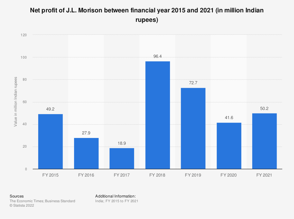 Statistic: Profits of J.L. Morison between FY 2015 and FY 2019 (in million Indian rupees)   Statista