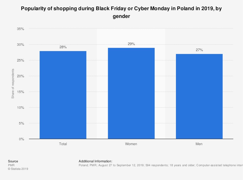 Statistic: Popularity of shopping during Black Friday or Cyber Monday in Poland in 2019, by gender | Statista