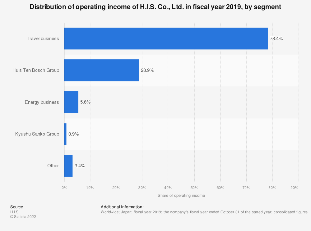 Statistic: Operating income distribution of H.I.S. Co., Ltd. in fiscal year 2019, by segment (in billion Japanese yen) | Statista