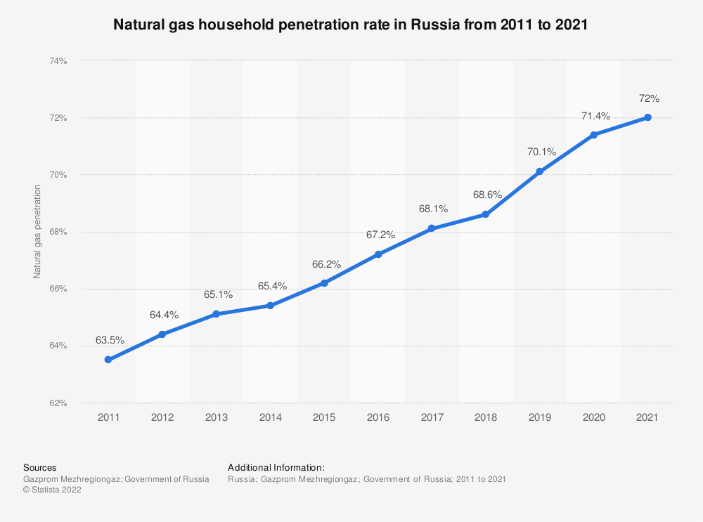 Statistic: Natural gas household penetration rate in Russia from 2011 to 2019 | Statista