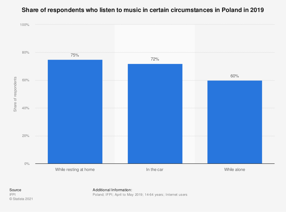 Statistic: Share of respondents who listen to music in certain circumstances in Poland in 2019 | Statista
