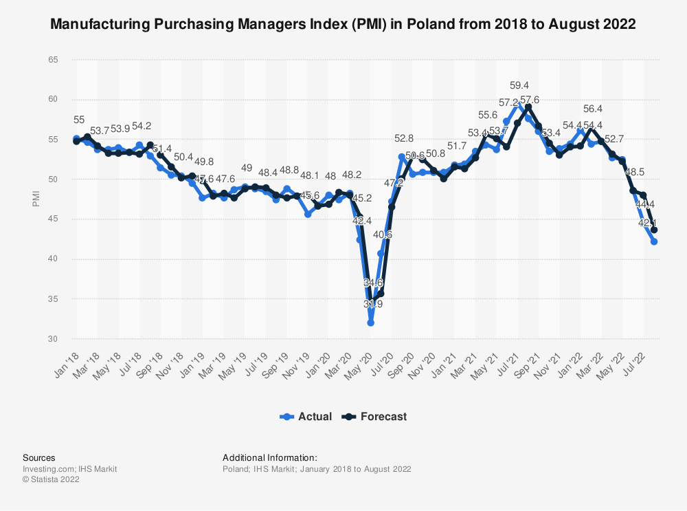 Statistic: Manufacturing Purchasing Managers Index (PMI) in Poland from January 2018 to July 2020 | Statista