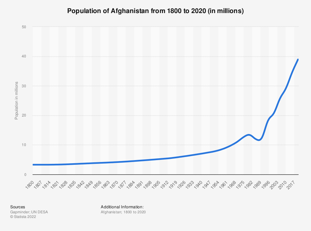 Statistic: Population of Afghanistan from 1800 to 2020 (in millions) | Statista