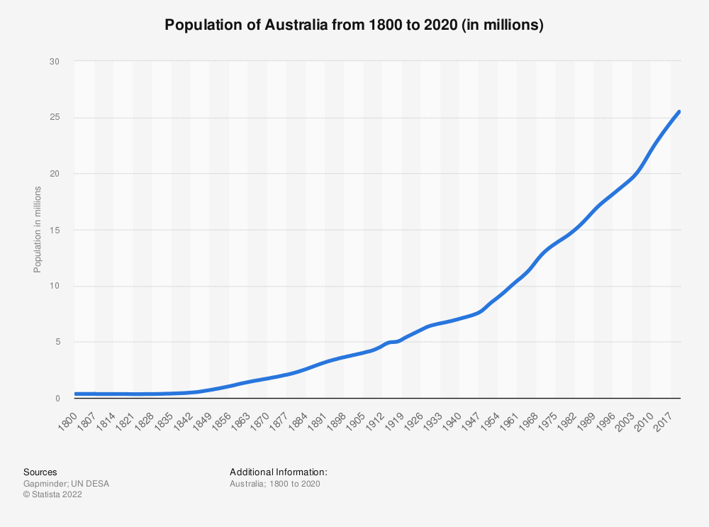 Statistic: Population of Australia from 1800 to 2020 (in millions) | Statista