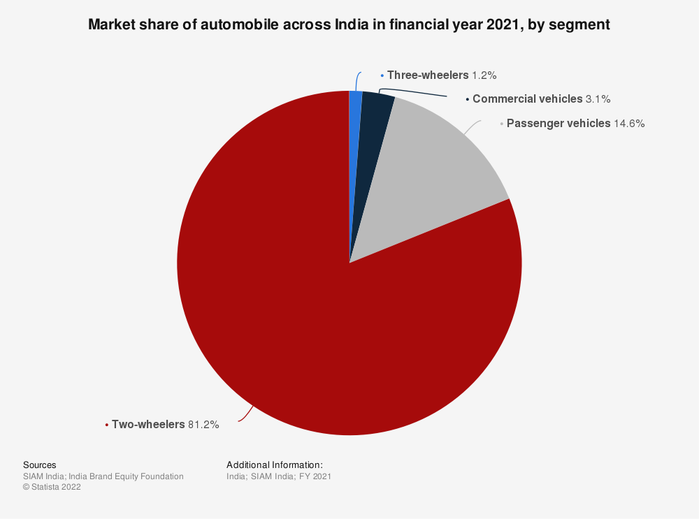 Statistic: Market share of automotive industry across India in FY 2019, by segment   Statista