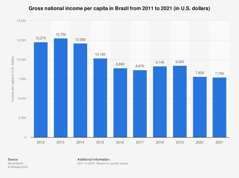 Statistic: Gross national income per capita in Brazil from 2010 to 2018 (in U.S. dollars) | Statista