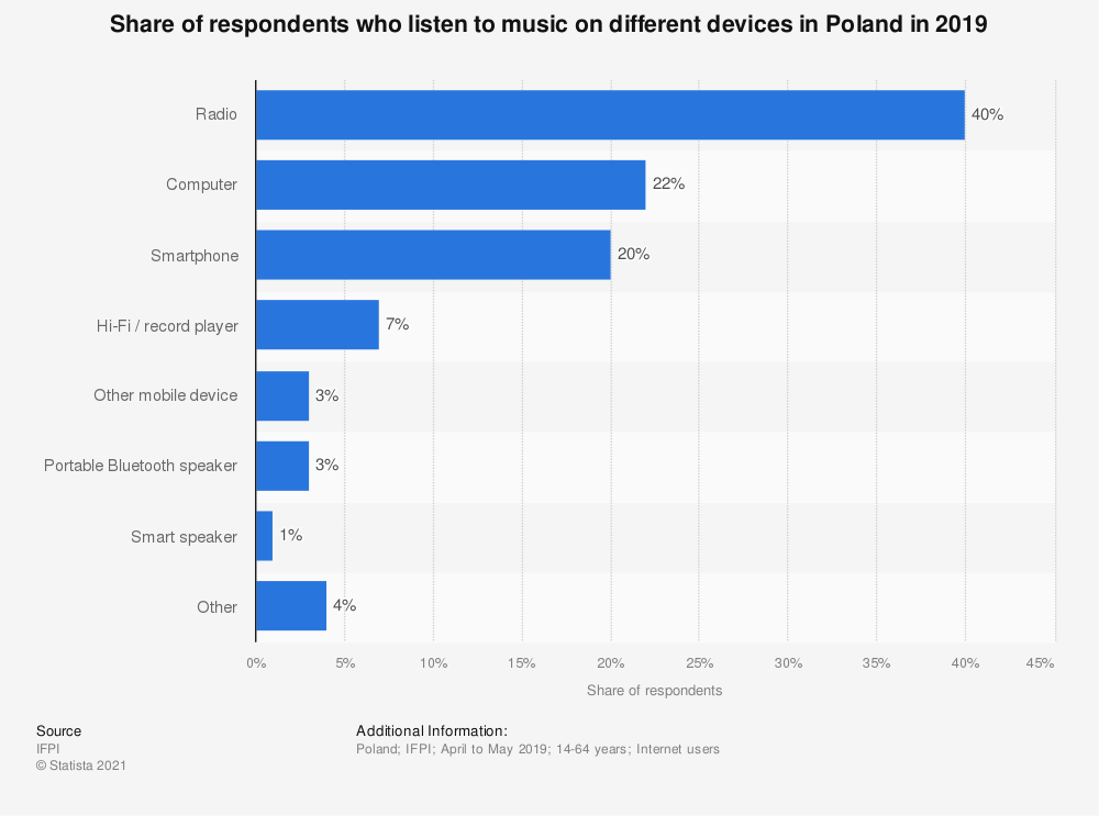 Statistic: Share of respondents who listen to music on different devices in Poland in 2019 | Statista