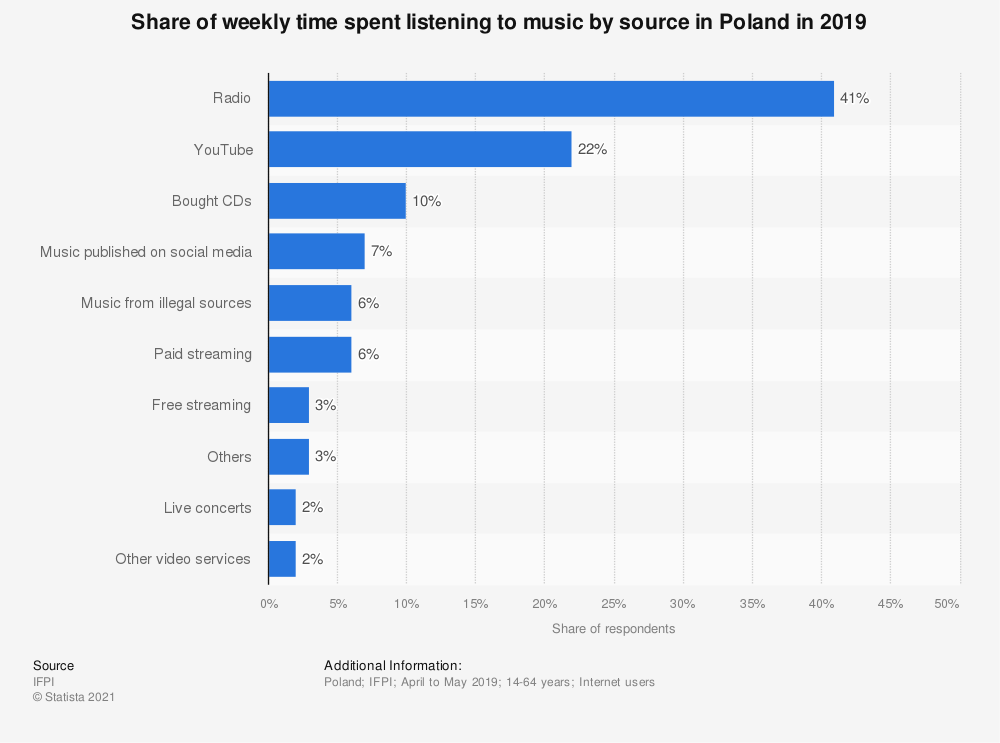 Statistic: Share of weekly time spent listening to music by source in Poland in 2019   Statista
