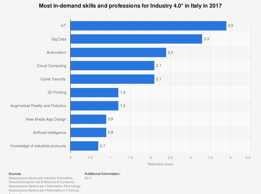 Statistic: Most in-demand skills and professions for Industry 4.0* in Italy in 2017  | Statista