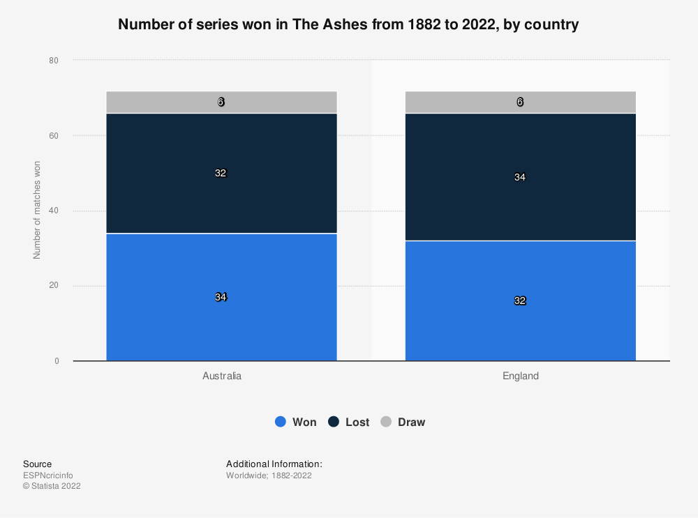 Statistic: Number of series won in The Ashes from 1882 to 2019, by country | Statista
