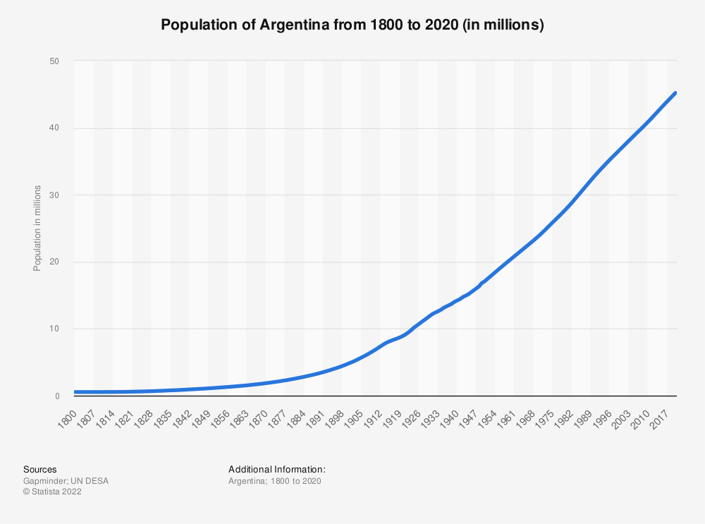 Statistic: Population of Argentina from 1800 to 2020 (in millions) | Statista
