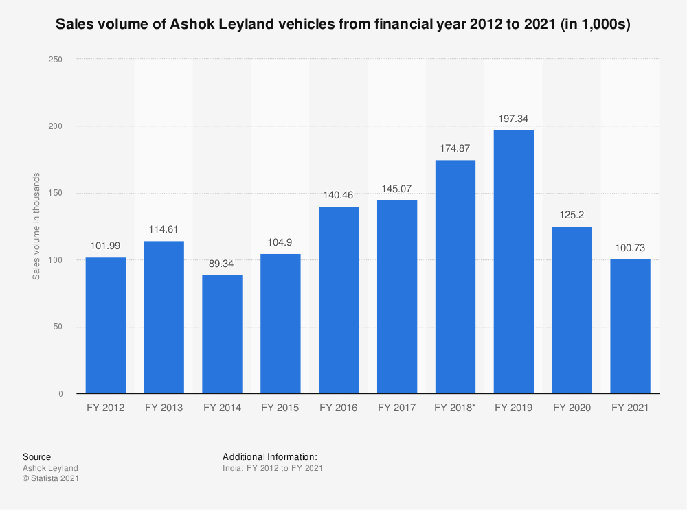 Statistic: Sales volume of Ashok Leyland vehicles from FY 2010 to FY 2019 (in 1,000s) | Statista